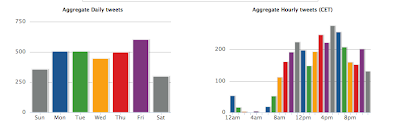 Análisis con Tweet Stats