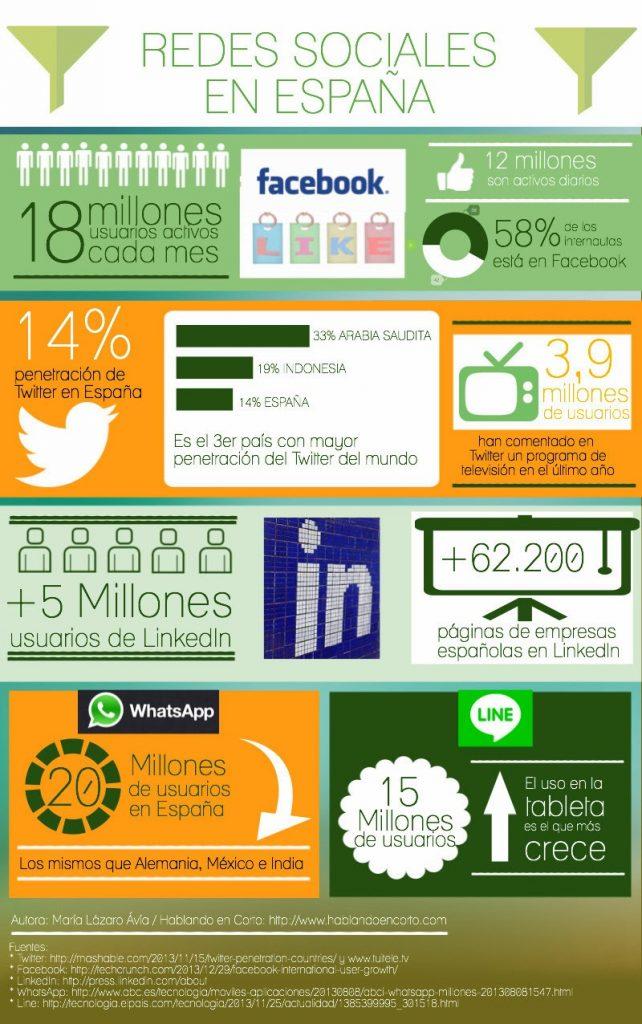 Datos usuarios redes sociales en España