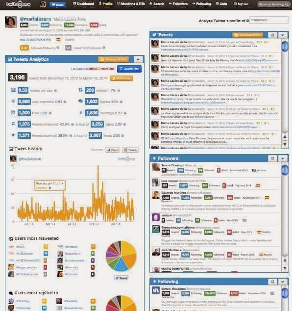 Analisis cuentan en Twitter con Twitonomy
