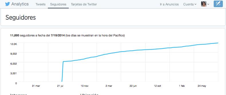 Twitter Analytics Seguidores