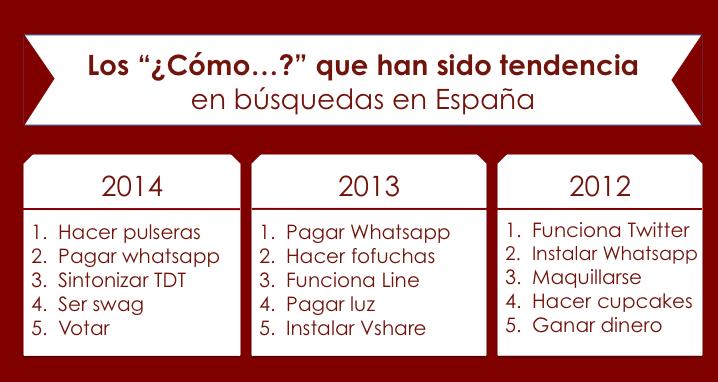 Google Zeitgeist 2014 España como