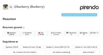 Burberry en Pirendo
