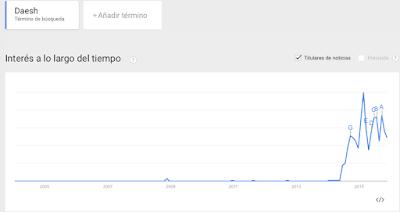 Daesh en Google Trends
