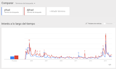 Yihad Google Trends
