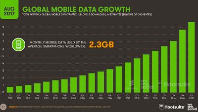 Consumo datos móviles 2017