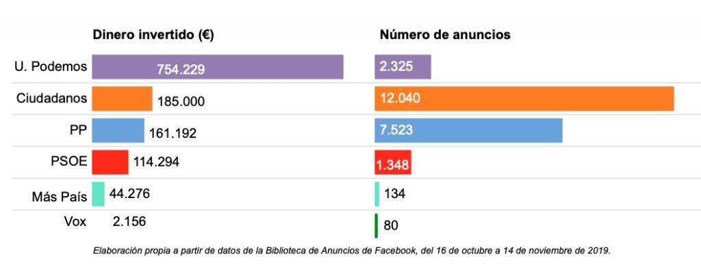 Elecciones 10N: inversión de los partidos en Facebook, en dinero y número de anuncios