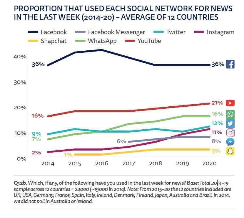 Uso de redes sociales como medio de información